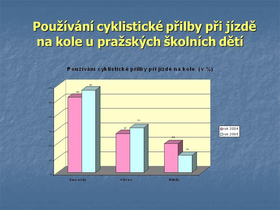 Používání cyklistické přilby při jízdě na kole u pražských školních dětí Používání cyklistické přilby při jízdě na kole u pražských školních dětí