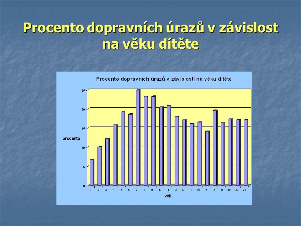 Procento dopravních úrazů v závislost na věku dítěte