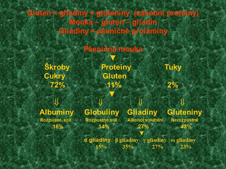 Patogenicita pro CS klesá → Pšenice žito ječmen oves rýže kukuřice čirok proso Gliadin secalin hordein avenin oryzenin zein kafirin panicin