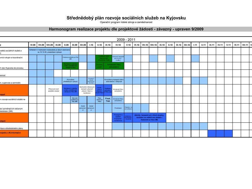 Proces komunitního plánování dle harmonogramu Analýza poskytovatelů sociálních služeb (final říjen 09) – I.informační kampaň (1.čast – říjen, listopad 09) - představení výsledků analýz obcím, skupinám, připomínky k podkladům pro Plán→ Finalizace pracovní verze plánu (prosinec- leden) → I.