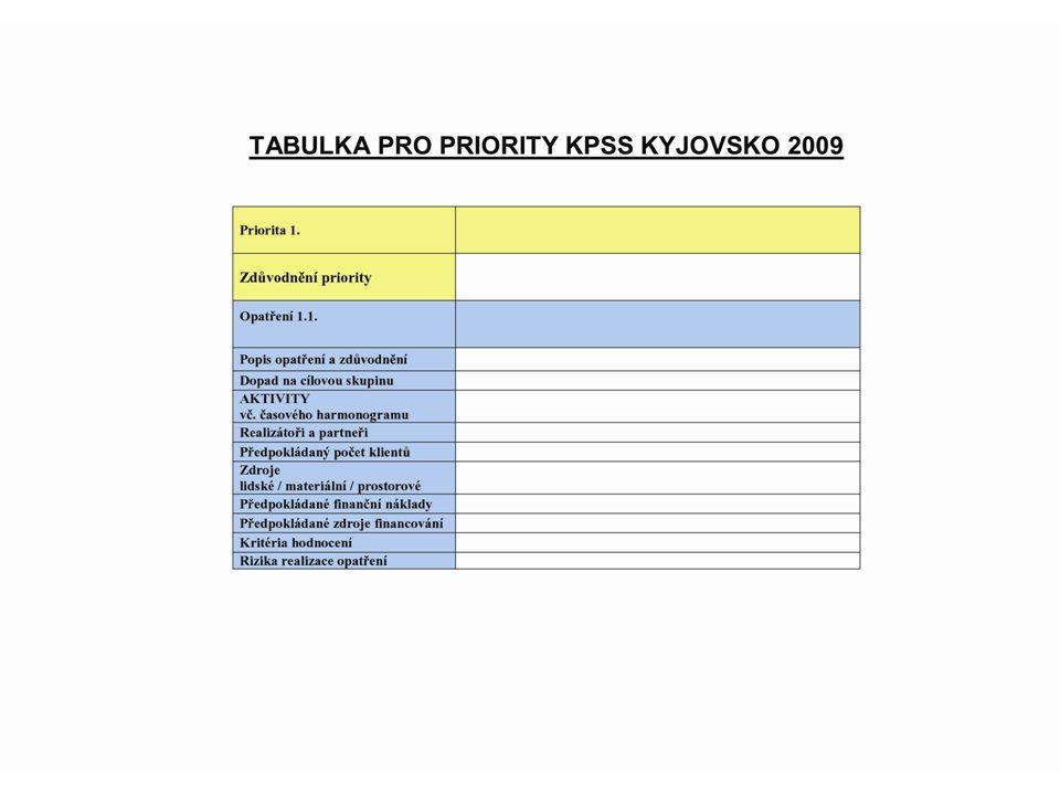 """PROSINEC Setkávání pracovních skupin (prosinec – leden) - úpravy Střednědobého plánu rozvoje sociálních služeb na Kyjovsku do podoby """" pracovní verze plánu – k oficiálnímu připomínkovacímu řízení ."""