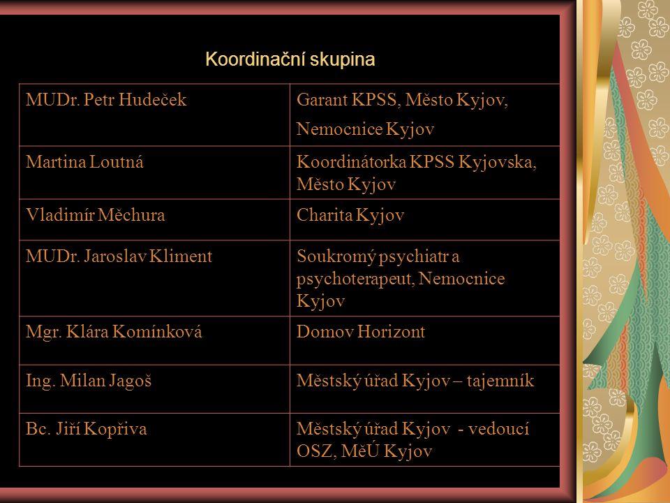 Bc.Petr NavrátilMěstský úřad Kyjov – odbor investic a rozvoje, projektový manažer Mgr.