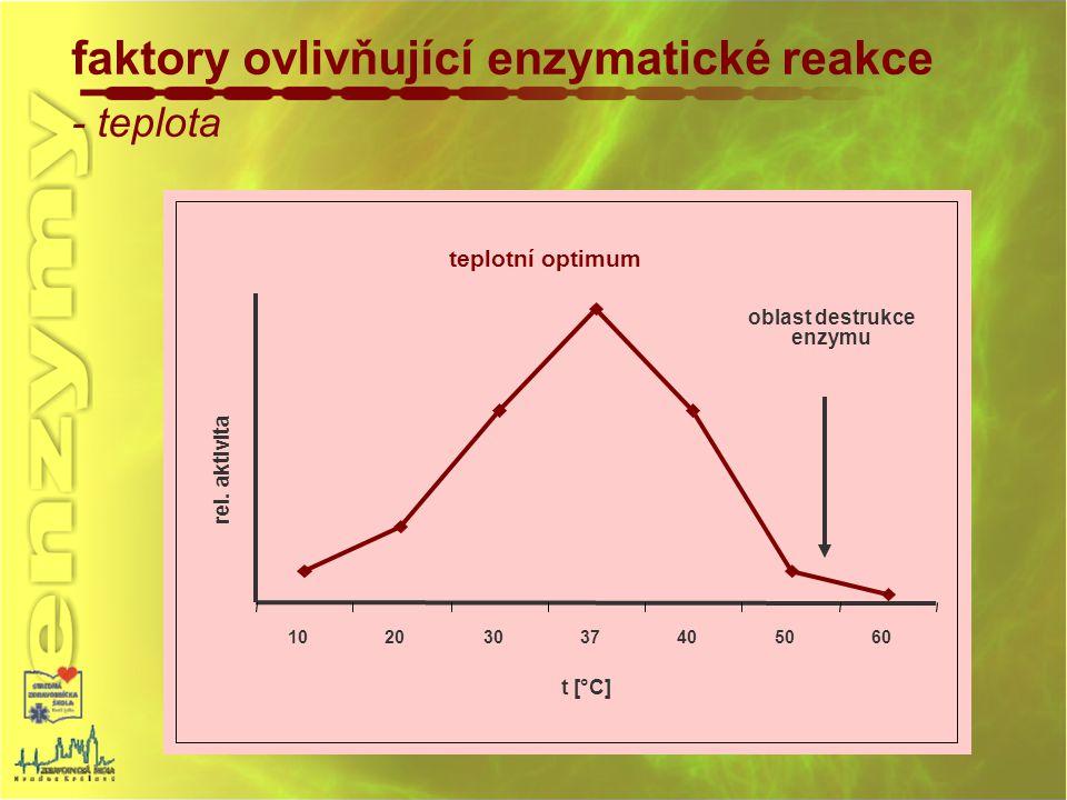 faktory ovlivňující enzymatické reakce - teplota teplotní optimum 10203037405060 t [°C] rel. aktivita oblast destrukce enzymu