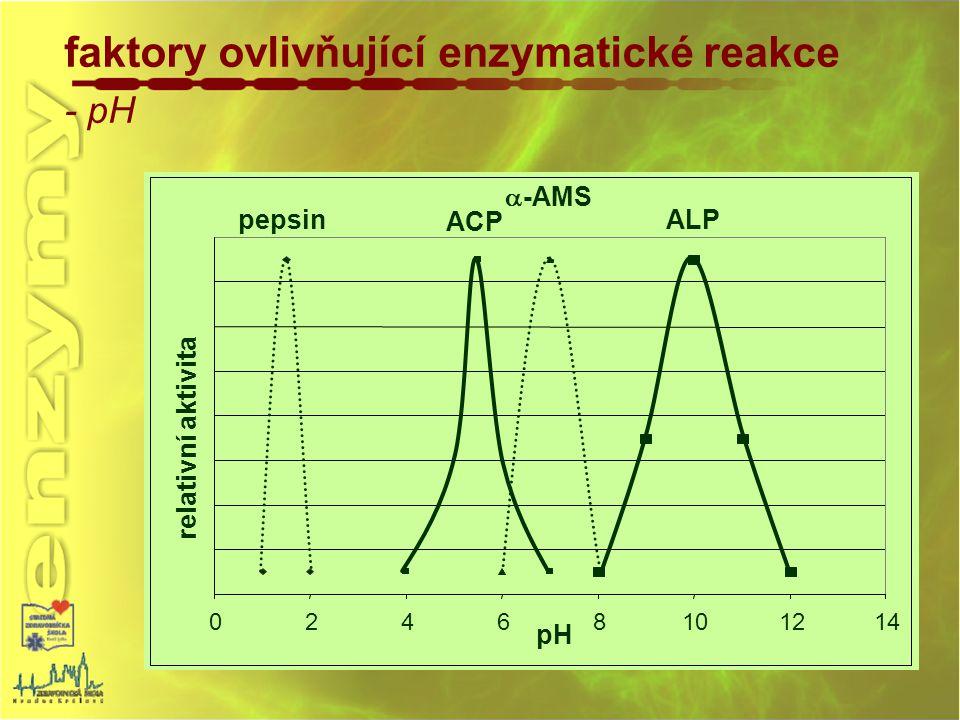 faktory ovlivňující enzymatické reakce - pH 02468101214 pH relativní aktivita pepsin ACP  -AMS ALP