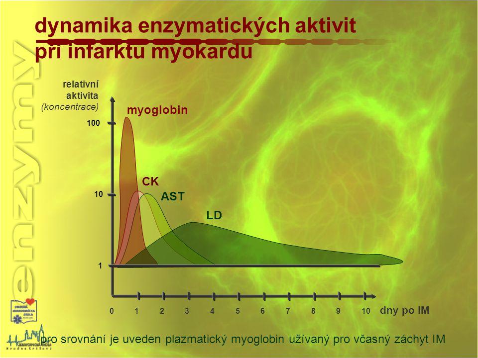 dynamika enzymatických aktivit při infarktu myokardu pro srovnání je uveden plazmatický myoglobin užívaný pro včasný záchyt IM 1 10 100 relativní akti