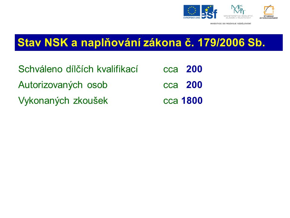 Stav NSK a naplňování zákona č. 179/2006 Sb. Schváleno dílčích kvalifikací cca 200 Autorizovaných osob cca 200 Vykonaných zkoušekcca 1800