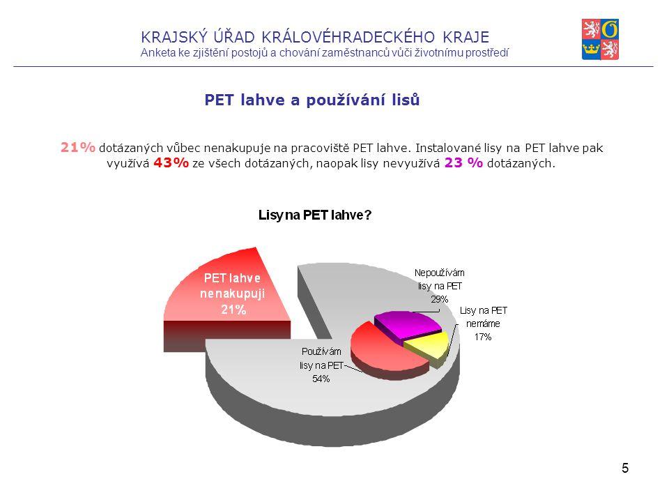 5 PET lahve a používání lisů 21% dotázaných vůbec nenakupuje na pracoviště PET lahve.