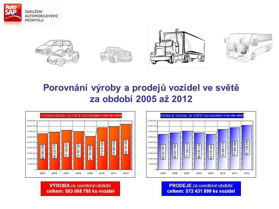 Porovnání výroby a prodejů vozidel ve světě za období 2005 až 2012 VÝROBA za uvedené období celkem: 583 068 795 ks vozidel PRODEJE za uvedené období celkem: 572 431 899 ks vozidel