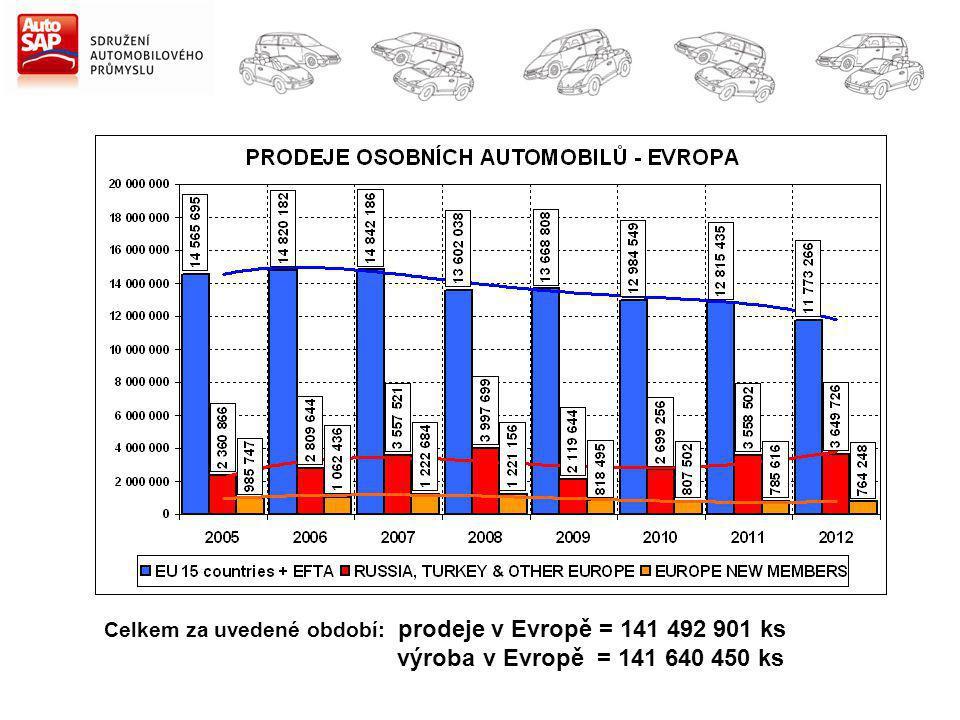 Celkem za uvedené období: prodeje v Evropě = 141 492 901 ks výroba v Evropě = 141 640 450 ks