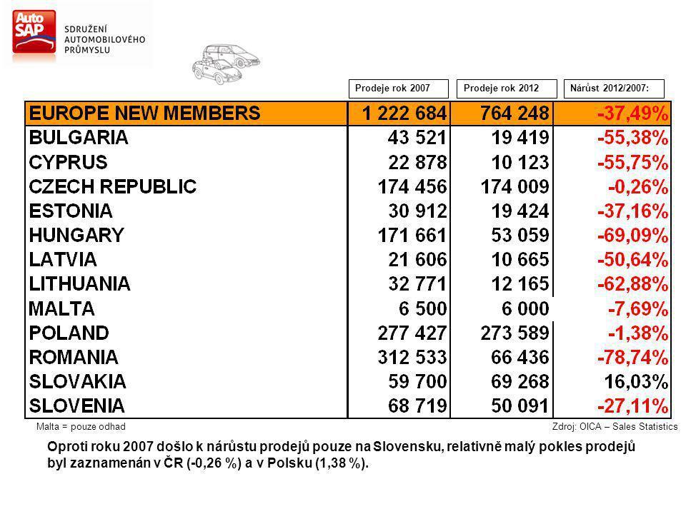 Nárůst 2012/2007:Prodeje rok 2007Prodeje rok 2012 Malta = pouze odhad Zdroj: OICA – Sales Statistics Oproti roku 2007 došlo k nárůstu prodejů pouze na