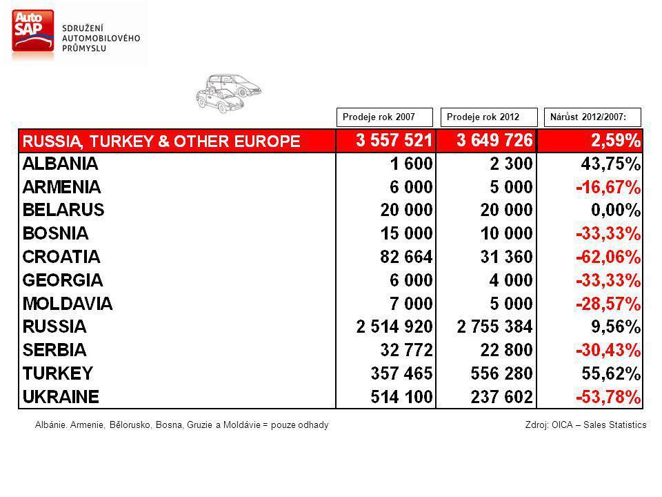 Nárůst 2012/2007:Prodeje rok 2007Prodeje rok 2012 Albánie. Armenie, Bělorusko, Bosna, Gruzie a Moldávie = pouze odhady Zdroj: OICA – Sales Statistics