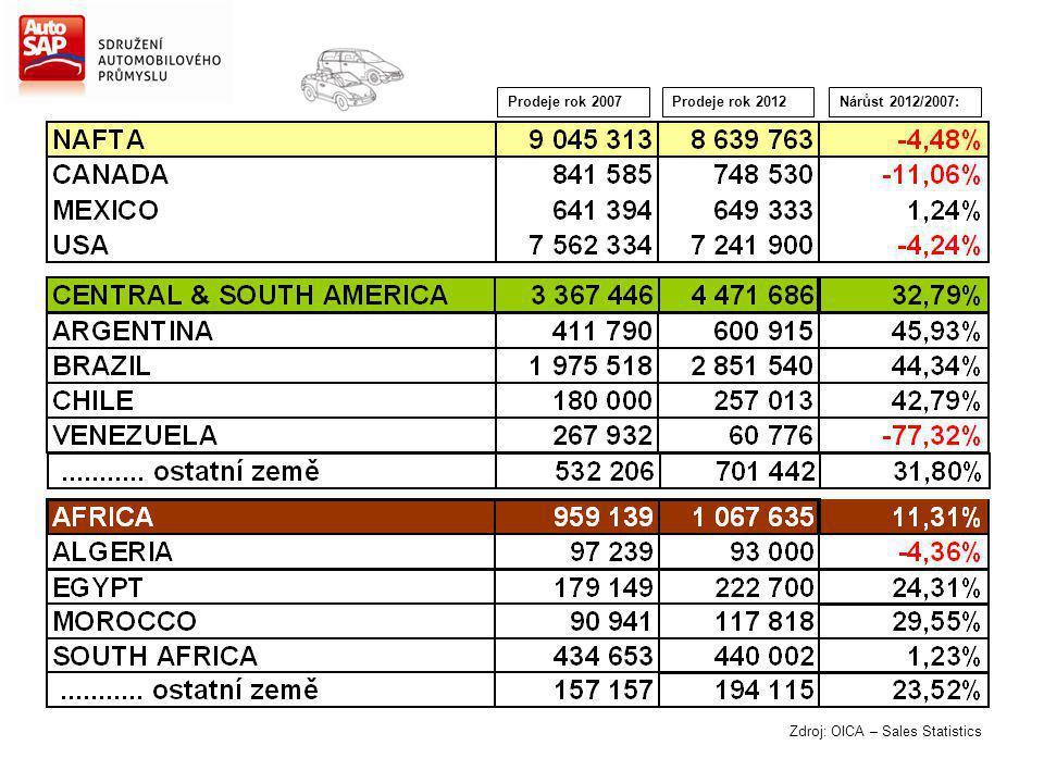 Nárůst 2012/2007:Prodeje rok 2007Prodeje rok 2012 Zdroj: OICA – Sales Statistics