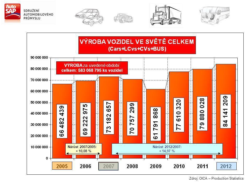 Zdroj: OICA – Production Statistics Nárůst 2007/2005: + 10,08 % Nárůst 2012/2007: + 14,97 % VÝROBA za uvedené období celkem: 583 068 795 ks vozidel