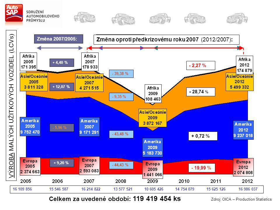 Zdroj: OICA – Production Statistics Změna 2007/2005: + 4,40 % + 12,07 % - 5,96 % + 9,20 % Změna 2012/2009: + 61,23 % + 42,02 % + 78,19 % + 43,98 % Celkem za uvedené období: 119 419 454 ks Změna 2009/2007: - 39,38 % - 9,35 % - 43,48 % - 44,43 % VÝROBA MALÝCH UŽITKOVÝCH VOZIDEL (LCVs) Změna oproti předkrizovému roku 2007 (2012/2007): - 2,27 % + 28,74 % + 0,72 % - 19,99 % 16 109 856 15 546 587 16 214 822 13 577 521 10 605 426 14 754 079 15 625 126 16 986 037