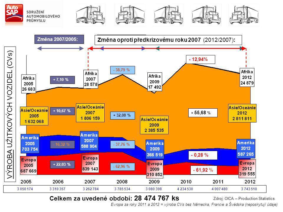 Zdroj: OICA – Production Statistics Změna 2007/2005: + 7,10 % + 10,67 % - 16,32 % + 22,03 % Změna 2012/2009: + 42,43 % + 17,87 % + 60,23 % + 2,80 % Celkem za uvedené období: 28 474 767 ks Změna 2009/2007: - 38,79 % + 32,08 % - 37,76 % - 62,96 % VÝROBA UŽITKOVÝCH VOZIDEL (CVs) Změna oproti předkrizovému roku 2007 (2012/2007): - 12,94% + 55,68 % - 0,28 % - 61,92 % 3 050 174 3 310 357 3 262 784 3 785 534 3 080 398 4 234 530 4 007 480 3 743 510 Evropa za roky 2011 a 2012 = výroba CVs bez Německa, Francie a Švédska (neposkytují údaje)