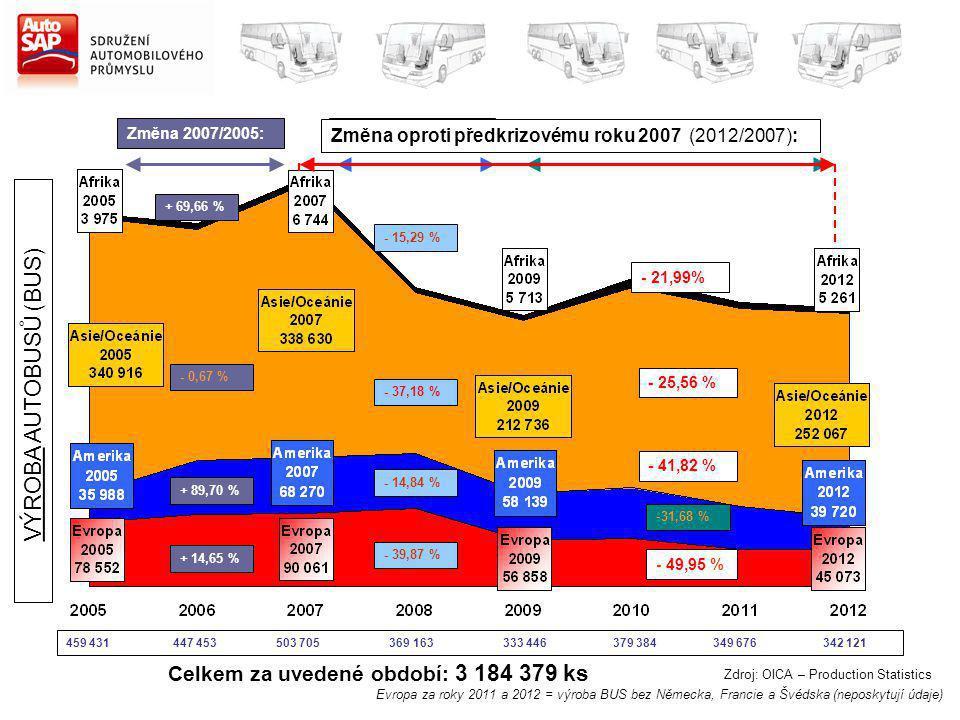 Zdroj: OICA – Production Statistics Změna 2007/2005: + 69,66 % - 0,67 % + 89,70 % + 14,65 % Změna 2012/2009: - 7,91 % + 18,49 % -31,68 % - 20,73 % Celkem za uvedené období: 3 184 379 ks Změna 2009/2007: - 15,29 % - 37,18 % - 14,84 % - 39,87 % VÝROBA AUTOBUSŮ (BUS) Změna oproti předkrizovému roku 2007 (2012/2007): - 21,99% - 25,56 % - 41,82 % - 49,95 % Evropa za roky 2011 a 2012 = výroba BUS bez Německa, Francie a Švédska (neposkytují údaje) 459 431 447 453 503 705 369 163 333 446 379 384 349 676 342 121
