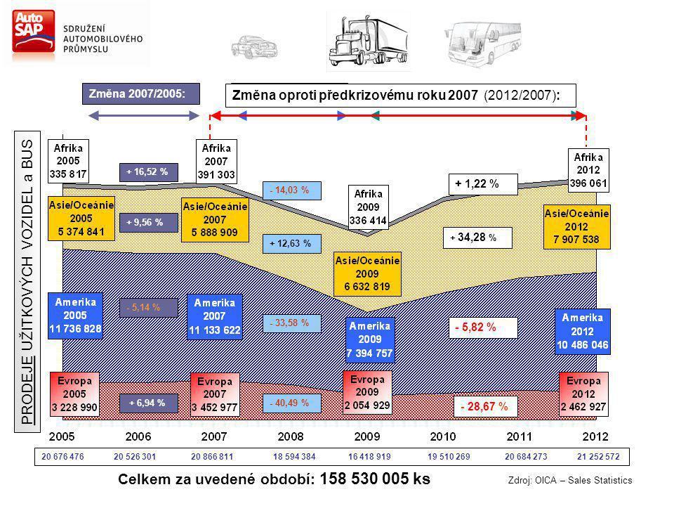 Zdroj: OICA – Sales Statistics Změna 2007/2005: + 16,52 % + 9,56 % - 5,14 % + 6,94 % Změna 2012/2009: + 17,73 % + 19,22 % + 41,80 % + 19,85 % Celkem z