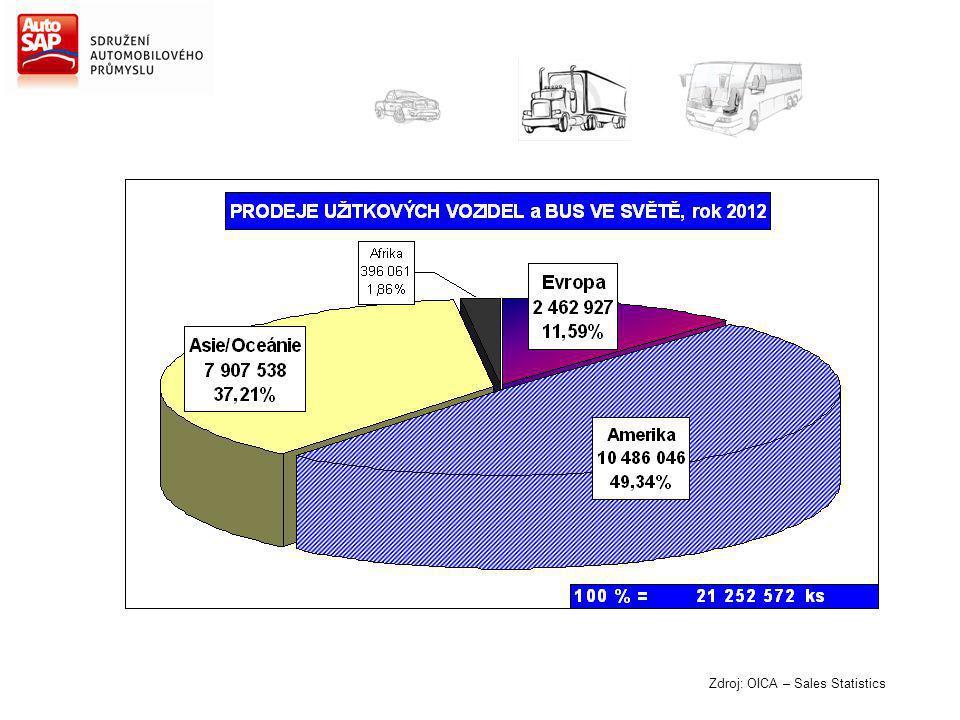 Zdroj: OICA – Sales Statistics