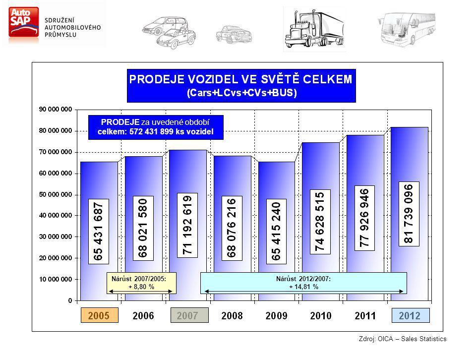 Zdroj: OICA – Sales Statistics Nárůst 2007/2005: + 8,80 % Nárůst 2012/2007: + 14,81 % PRODEJE za uvedené období celkem: 572 431 899 ks vozidel