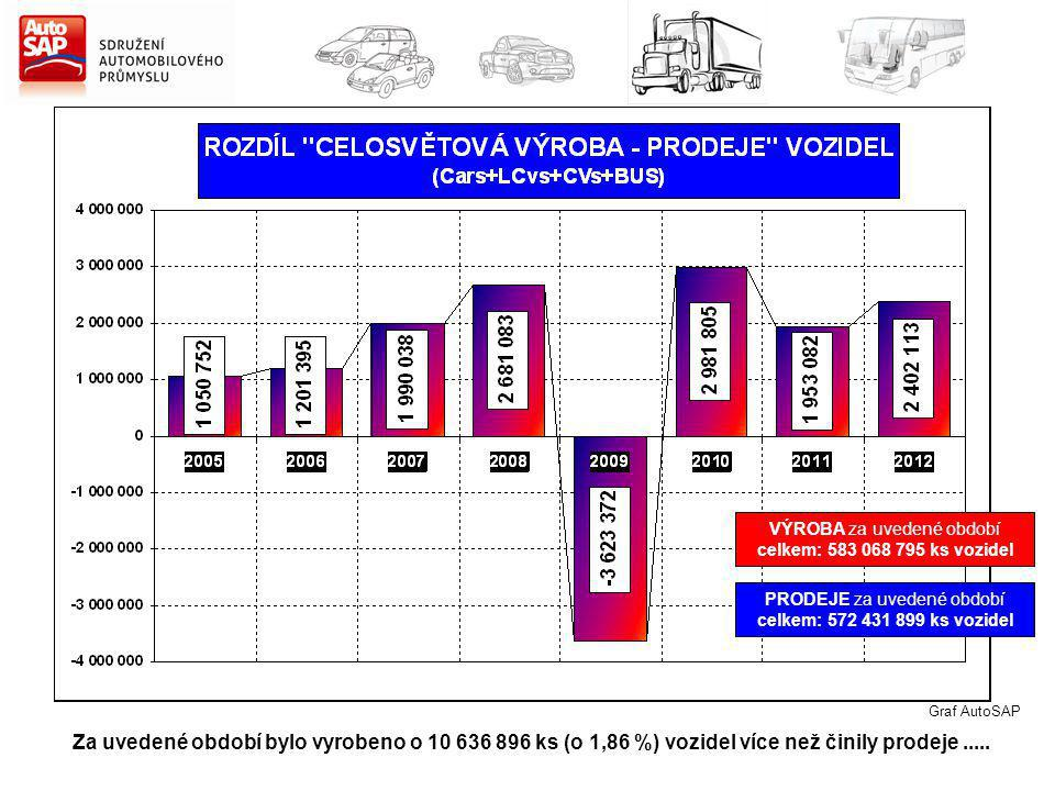 Za uvedené období bylo vyrobeno o 10 636 896 ks (o 1,86 %) vozidel více než činily prodeje..... VÝROBA za uvedené období celkem: 583 068 795 ks vozide