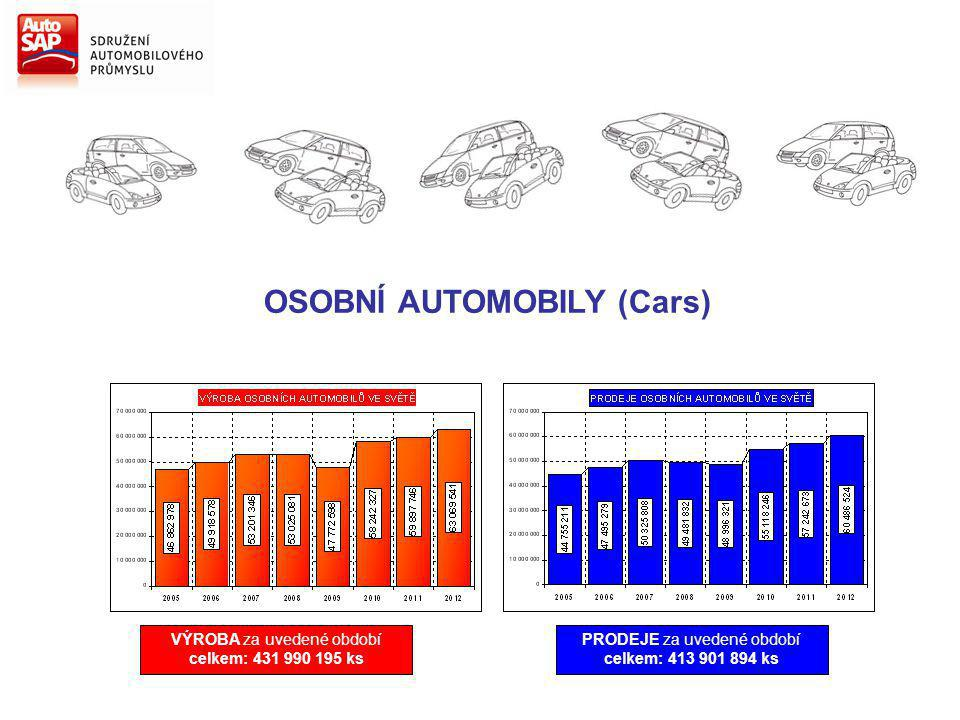 OSOBNÍ AUTOMOBILY (Cars) VÝROBA za uvedené období celkem: 431 990 195 ks PRODEJE za uvedené období celkem: 413 901 894 ks