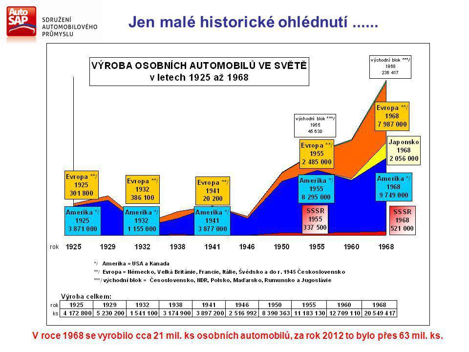 Jen malé historické ohlédnutí...... V roce 1968 se vyrobilo cca 21 mil. ks osobních automobilů, za rok 2012 to bylo přes 63 mil. ks.