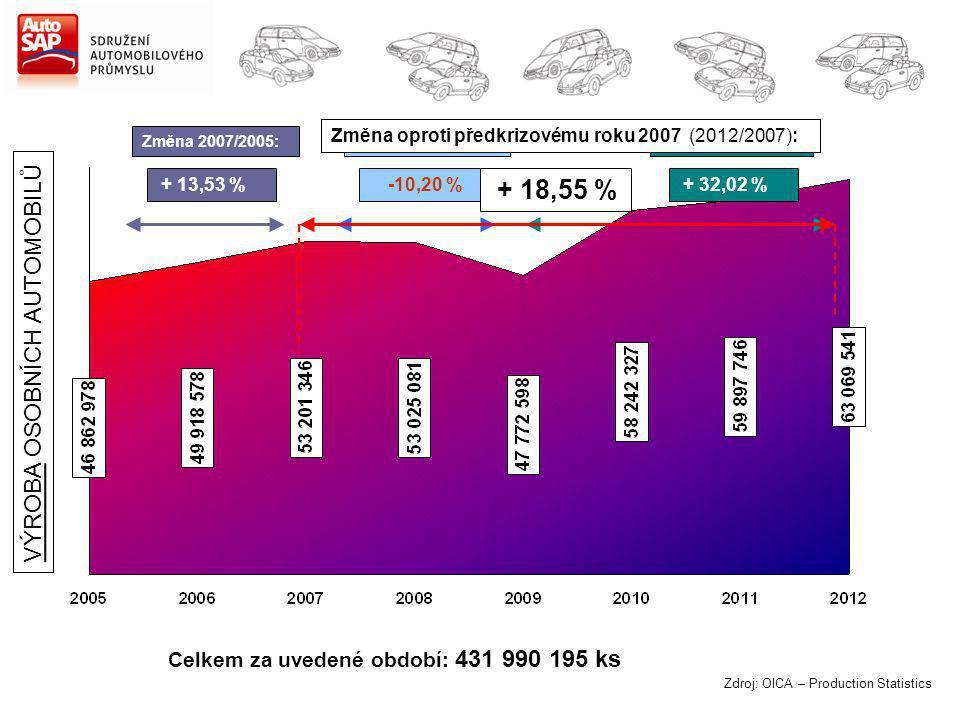 Zdroj: OICA – Production Statistics Změna 2007/2005: + 13,53 % Změna 2012/2009: + 32,02 % Celkem za uvedené období: 431 990 195 ks Změna 2009/2007: -10,20 % VÝROBA OSOBNÍCH AUTOMOBILŮ Změna oproti předkrizovému roku 2007 (2012/2007): + 18,55 %