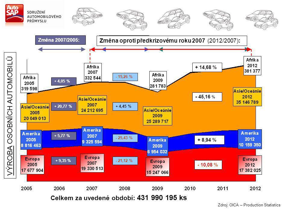 Zdroj: OICA – Production Statistics Změna 2007/2005: + 4,05 % + 20,77 % + 5,77 % + 9,35 % Změna 2012/2009: + 35,34 % + 38,98 % + 46,09 % + 14,00 % Celkem za uvedené období: 431 990 195 ks Změna 2009/2007: - 15,26 % + 4,45 % - 25,43 % - 21,12 % VÝROBA OSOBNÍCH AUTOMOBILŮ Změna oproti předkrizovému roku 2007 (2012/2007): + 14,68 % + 45,16 % + 8,94 % - 10,08 %