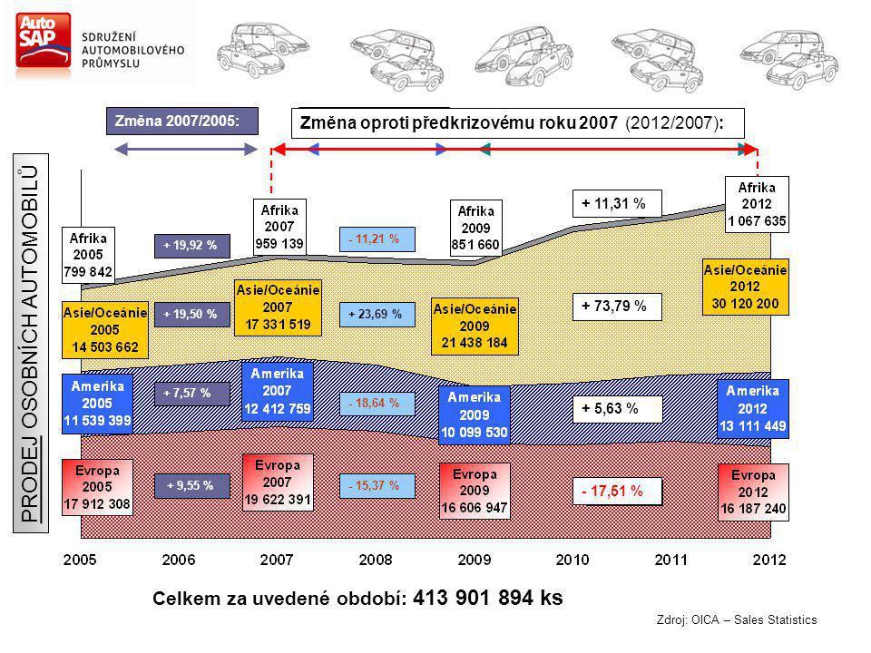 Zdroj: OICA – Sales Statistics Změna 2007/2005: + 19,92 % + 19,50 % + 7,57 % + 9,55 % Změna 2012/2009: + 25,36 % + 73,79 % + 29,82 % - 2,53 % Celkem za uvedené období: 413 901 894 ks Změna 2009/2007: - 11,21 % + 23,69 % - 18,64 % - 15,37 % PRODEJ OSOBNÍCH AUTOMOBILŮ Změna oproti předkrizovému roku 2007 (2012/2007): + 11,31 % + 73,79 % + 5,63 % - 17,51 %