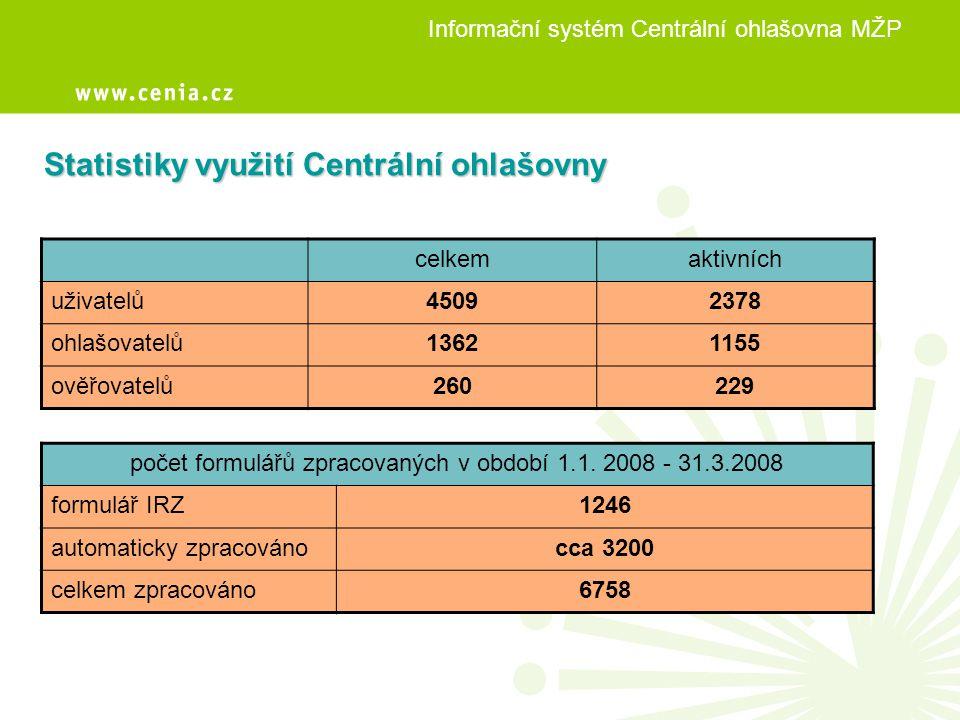 Informační systém Centrální ohlašovna MŽP celkemaktivních uživatelů45092378 ohlašovatelů13621155 ověřovatelů260229 Statistiky využití Centrální ohlašo