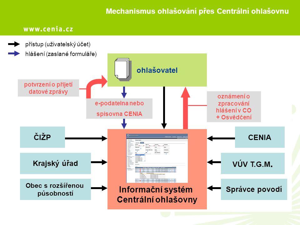 Mechanismus ohlašování přes Centrální ohlašovnu Informační systém Centrální ohlašovny ohlašovatel ČIŽP Krajský úřad Obec s rozšířenou působností Správ