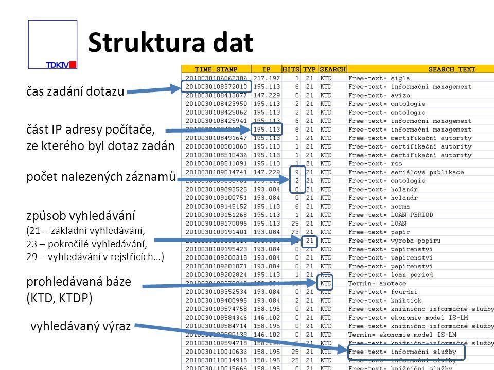 Struktura dat 14 část IP adresy počítače, ze kterého byl dotaz zadán čas zadání dotazu počet nalezených záznamů způsob vyhledávání (21 – základní vyhledávání, 23 – pokročilé vyhledávání, 29 – vyhledávání v rejstřících…) prohledávaná báze (KTD, KTDP) vyhledávaný výraz
