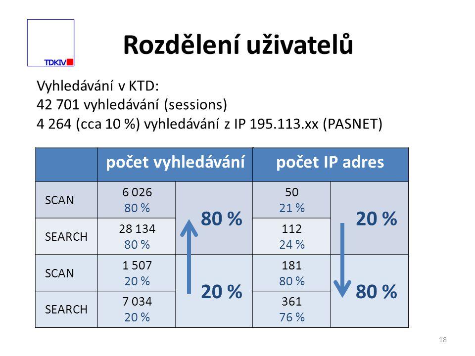 Rozdělení uživatelů 18 Vyhledávání v KTD: 42 701 vyhledávání (sessions) 4 264 (cca 10 %) vyhledávání z IP 195.113.xx (PASNET) počet vyhledávání SCAN 6 026 80 % 80 % SEARCH 28 134 80 % SCAN 1 507 20 % 20 % SEARCH 7 034 20 % počet IP adres 50 21 % 20 % 112 24 % 181 80 % 80 % 361 76 %