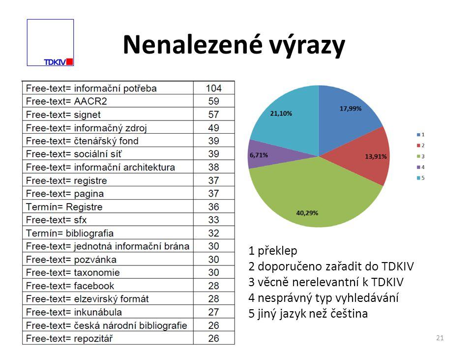 Nenalezené výrazy 21 1 překlep 2 doporučeno zařadit do TDKIV 3 věcně nerelevantní k TDKIV 4 nesprávný typ vyhledávání 5 jiný jazyk než čeština