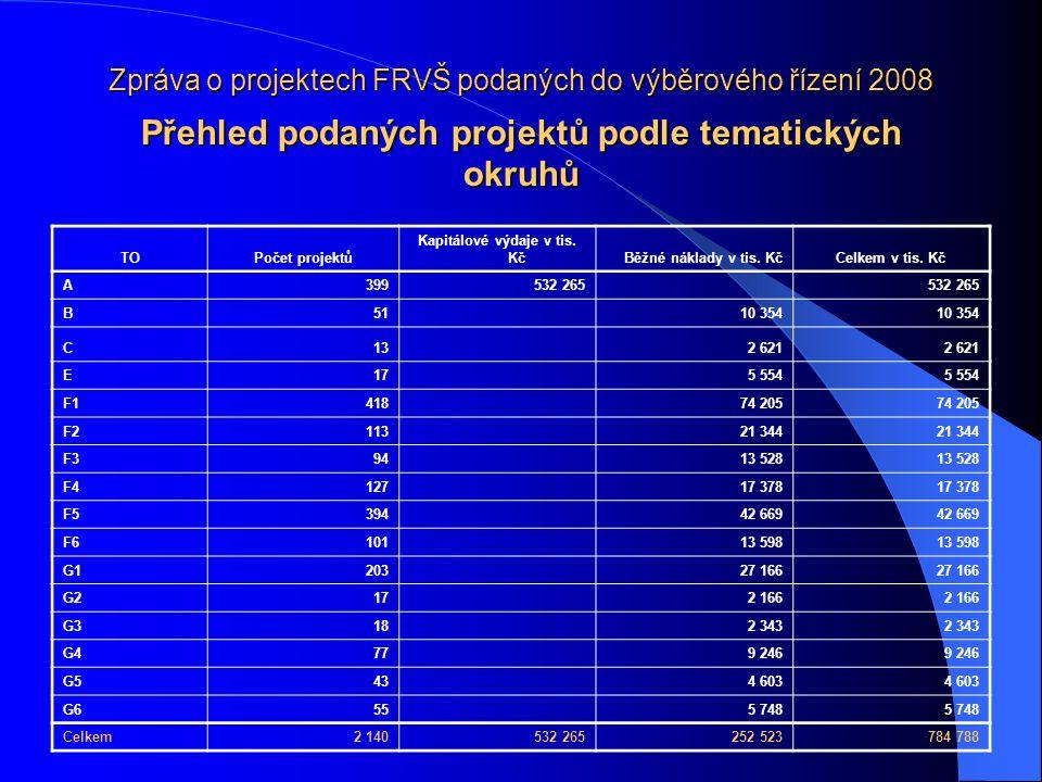 Zpráva o projektech FRVŠ podaných do výběrového řízení 2008 Přehled podaných projektů podle tematických okruhů TOPočet projektů Kapitálové výdaje v ti