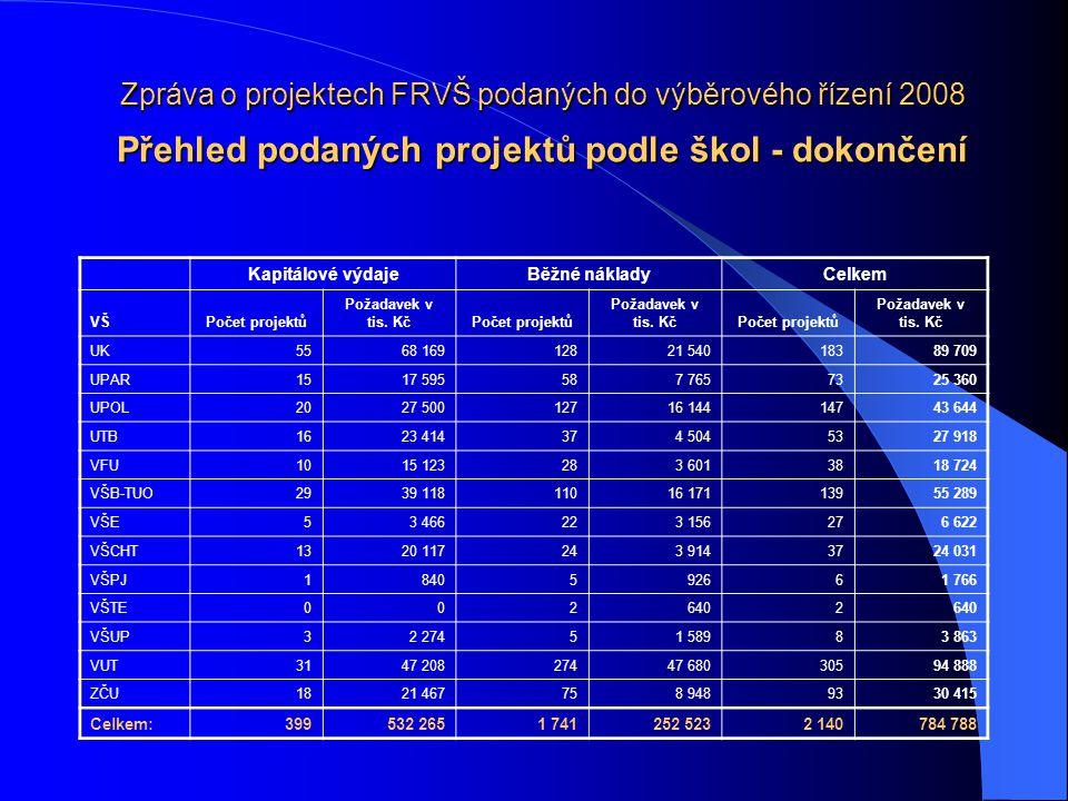 Zpráva o projektech FRVŠ podaných do výběrového řízení 2008 Přehled podaných projektů podle škol - dokončení Kapitálové výdajeBěžné nákladyCelkem VŠPočet projektů Požadavek v tis.