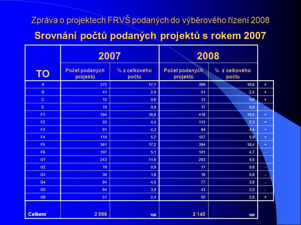 Zpráva o projektech FRVŠ podaných do výběrového řízení 2008 Srovnání počtů podaných projektů s rokem 2007 TO 20072008 Počet podaných projektů % z celkového počtu Počet podaných projektů % z celkového počtu A37217,739918,6+ B412,0512,4+ C120,6130,6+ E190,9170,8- F139418,841819,5+ F2934,41135,3+ F3914,3944,4+ F41105,21275,9+ F536117,239418,4+ F61075,11014,7- G124311,62039,5- G2190,9170,8- G3381,8180,8- G4844,0773,6- G5643,0432,0- G6512,4552,6+ Celkem2 099 100 2 140 100
