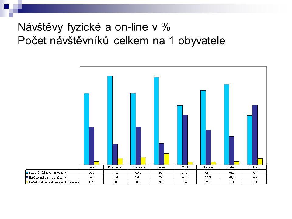 Návštěvy fyzické a on-line v % Počet návštěvníků celkem na 1 obyvatele