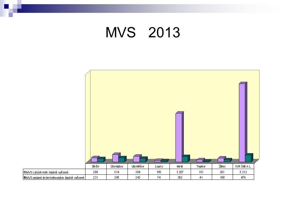MVS 2013