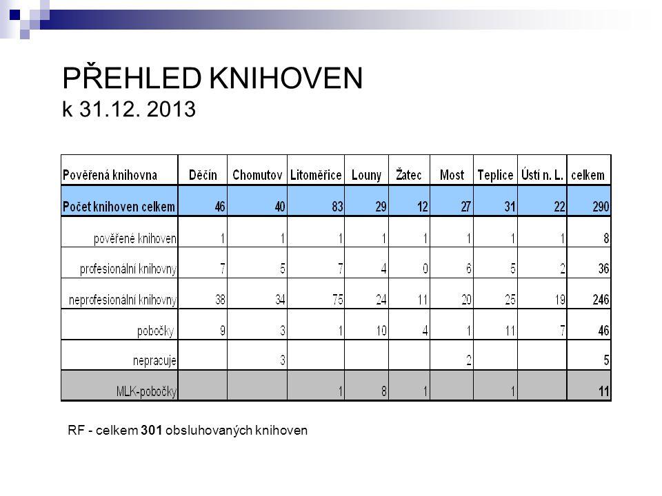PŘEHLED KNIHOVEN k 31.12. 2013 RF - celkem 301 obsluhovaných knihoven