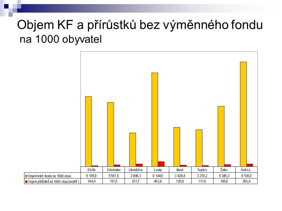 Objem KF a přírůstků bez výměnného fondu na 1000 obyvatel