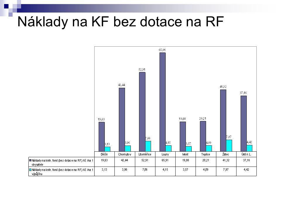Náklady na KF bez dotace na RF