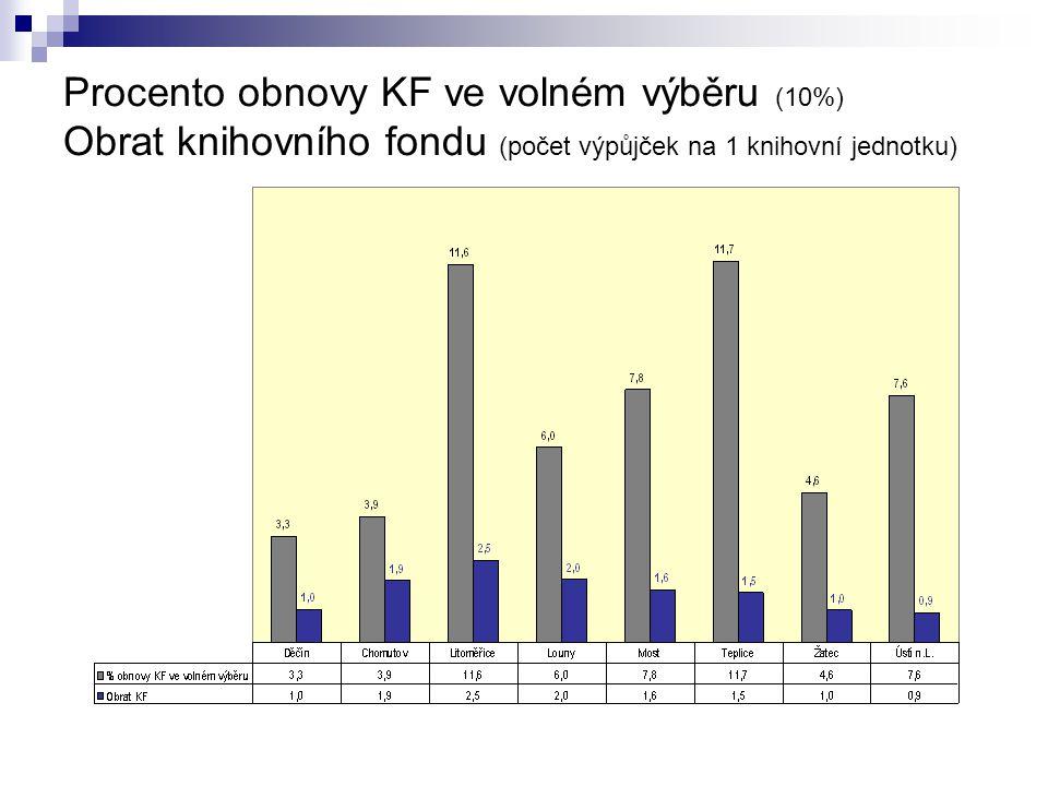 Procento obnovy KF ve volném výběru (10%) Obrat knihovního fondu (počet výpůjček na 1 knihovní jednotku)