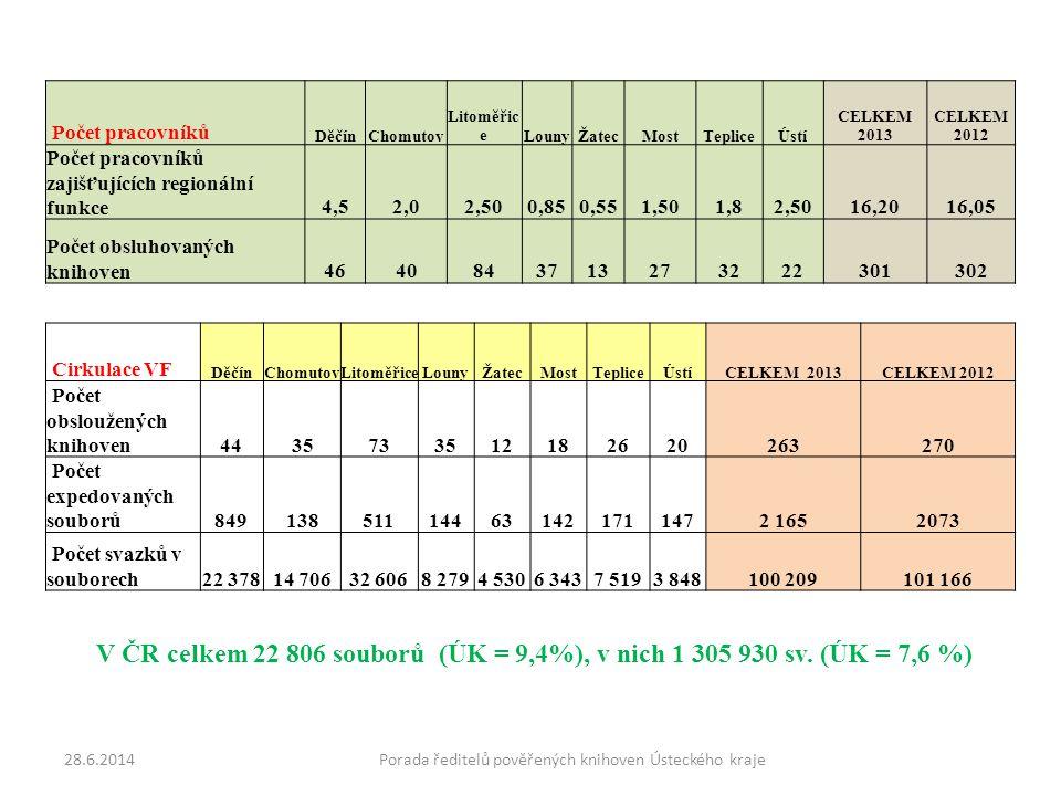 Počet pracovníků DěčínChomutov Litoměřic eLounyŽatecMostTepliceÚstí CELKEM 2013 CELKEM 2012 Počet pracovníků zajišťujících regionální funkce4,52,02,500,850,551,501,82,5016,2016,05 Počet obsluhovaných knihoven4640843713273222301302 Cirkulace VF DěčínChomutovLitoměřiceLounyŽatecMostTepliceÚstíCELKEM 2013CELKEM 2012 Počet obsloužených knihoven4435733512182620263270 Počet expedovaných souborů849138511144631421711472 1652073 Počet svazků v souborech22 37814 70632 6068 2794 5306 3437 5193 848100 209101 166 28.6.2014Porada ředitelů pověřených knihoven Ústeckého kraje V ČR celkem 22 806 souborů (ÚK = 9,4%), v nich 1 305 930 sv.