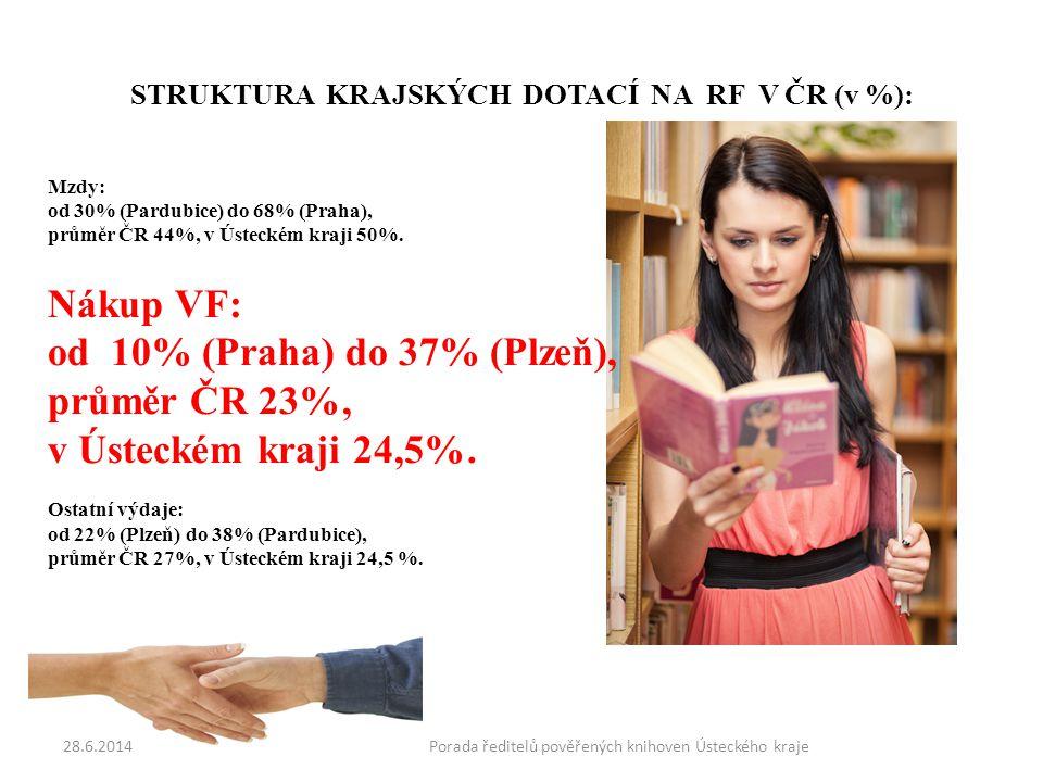 STRUKTURA KRAJSKÝCH DOTACÍ NA RF V ČR (v %): Mzdy: od 30% (Pardubice) do 68% (Praha), průměr ČR 44%, v Ústeckém kraji 50%.