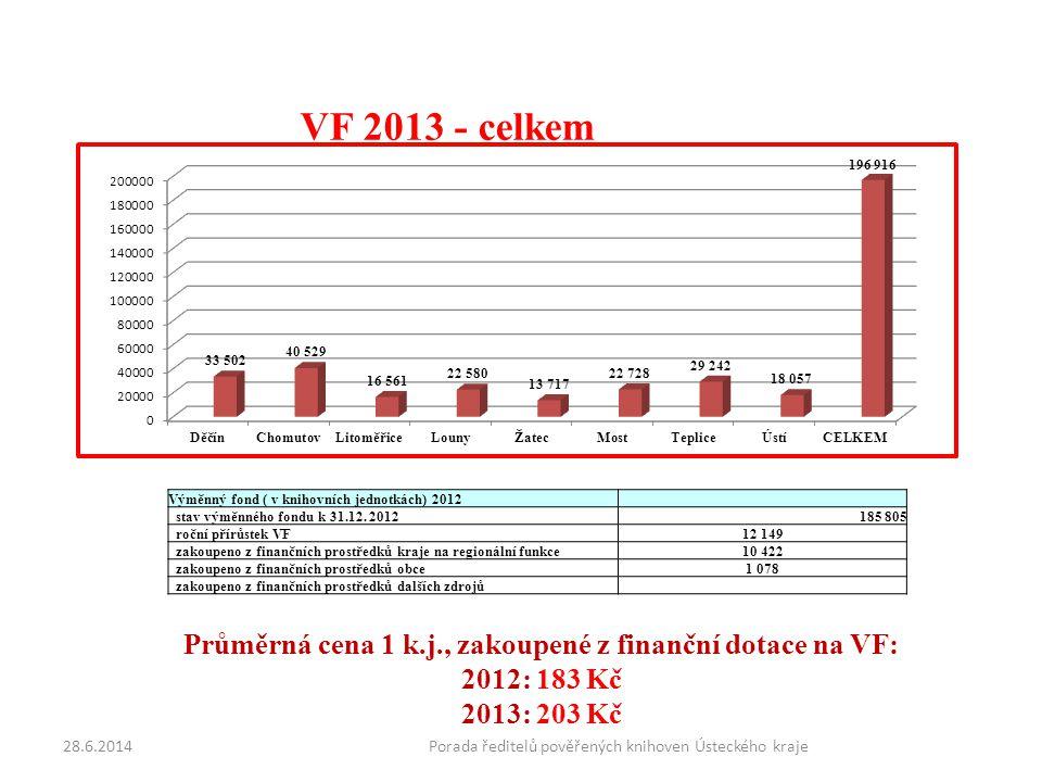 VF 2013 - celkem Výměnný fond ( v knihovních jednotkách) 2012 stav výměnného fondu k 31.12.