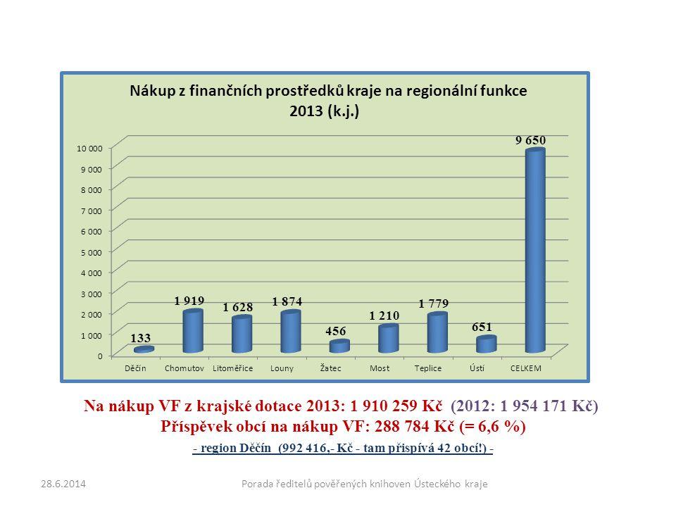 Na nákup VF z krajské dotace 2013: 1 910 259 Kč (2012: 1 954 171 Kč) Příspěvek obcí na nákup VF: 288 784 Kč (= 6,6 %) - region Děčín (992 416,- Kč - tam přispívá 42 obcí!) - 28.6.2014Porada ředitelů pověřených knihoven Ústeckého kraje