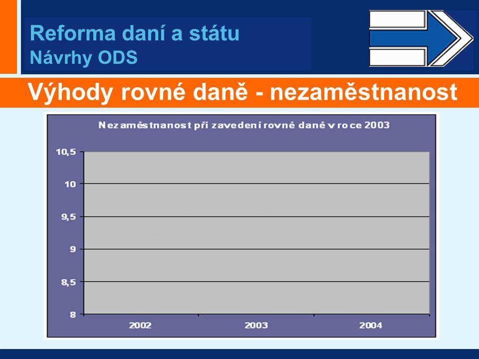 Vlastimil Tlustý Reforma daní a státu Návrhy ODS Výhody rovné daně - nezaměstnanost