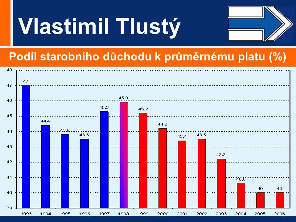 Vlastimil Tlustý Podíl starobního důchodu k průměrnému platu (%)