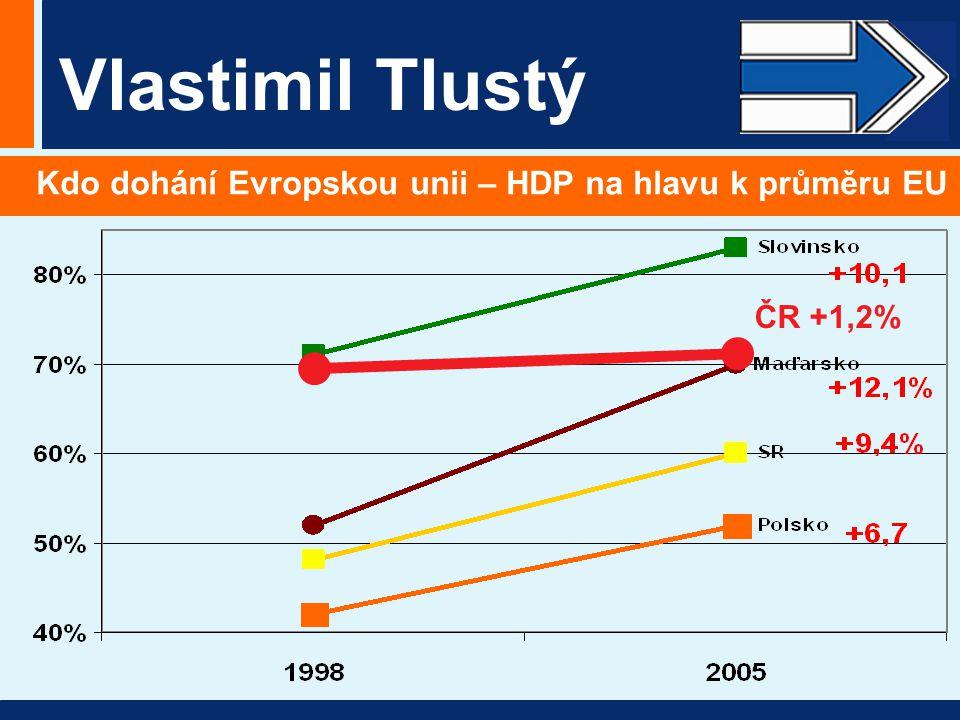 Vlastimil Tlustý Kdo dohání Evropskou unii – HDP na hlavu k průměru EU ČR +1,2%